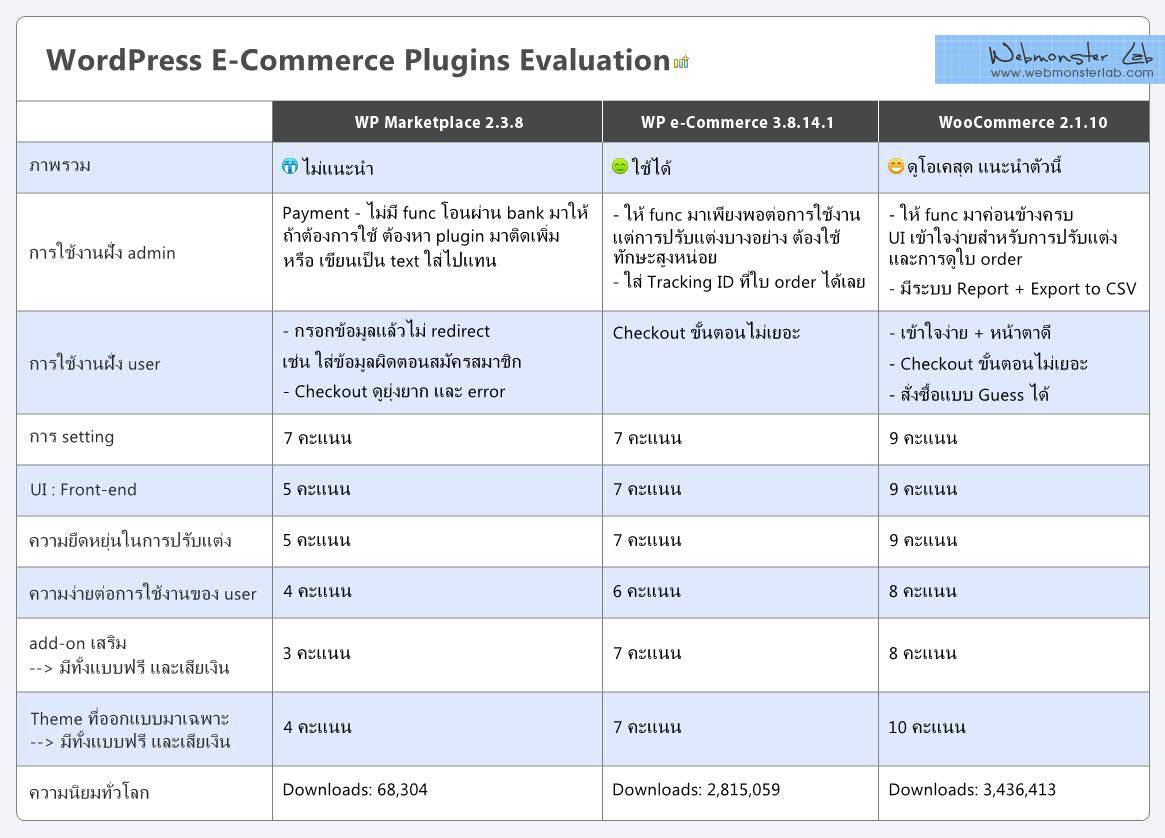wp-ecommerce-plugin-evaluation2